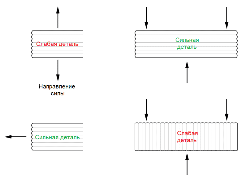 Ориентация детали на столе